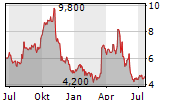 INNODATA INC Chart 1 Jahr