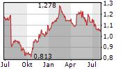 INNOFACTOR OYJ Chart 1 Jahr