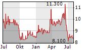 INNOTEC TSS AG Chart 1 Jahr