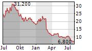 INOGEN INC Chart 1 Jahr