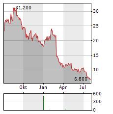 INOGEN Aktie Chart 1 Jahr