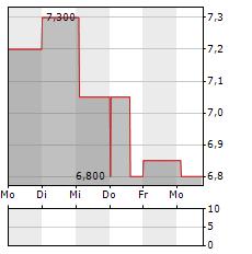 INOGEN Aktie 5-Tage-Chart