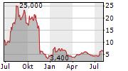 INOTIV INC Chart 1 Jahr