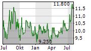 INPEX CORPORATION Chart 1 Jahr