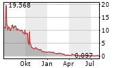 INPIXON Chart 1 Jahr