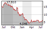 INPOST SA Chart 1 Jahr