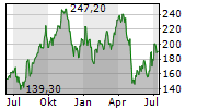 INSPIRE MEDICAL SYSTEMS INC Chart 1 Jahr
