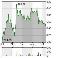 INSULET Aktie Chart 1 Jahr