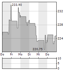 INSULET Aktie 5-Tage-Chart
