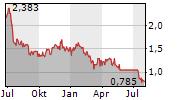 INTEGRA RESOURCES CORP Chart 1 Jahr