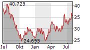 INTEL CORPORATION Chart 1 Jahr