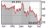 INTEL CORPORATION Chart 1 Jahr