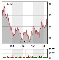 INTEL Aktie Chart 1 Jahr