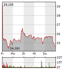 INTEL Aktie 1-Woche-Intraday-Chart