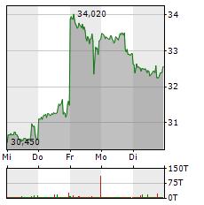INTEL Aktie 1-Woche-Intraday-Chart