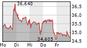 INTEL CORPORATION 1-Woche-Intraday-Chart