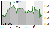 INTEL CORPORATION 5-Tage-Chart