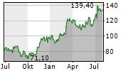 INTER CARS SA Chart 1 Jahr