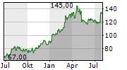 INTER PARFUMS INC Chart 1 Jahr