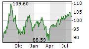 INTERCONTINENTAL EXCHANGE INC Chart 1 Jahr