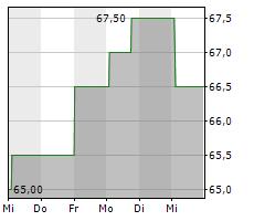 INTERCONTINENTAL HOTELS GROUP PLC Chart 1 Jahr