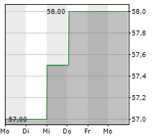 INTERCONTINENTAL HOTELS GROUP PLC Chart 1 Jahr