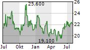 INTERCORP FINANCIAL SERVICES INC Chart 1 Jahr