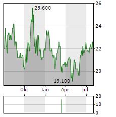 INTERCORP FINANCIAL Aktie Chart 1 Jahr