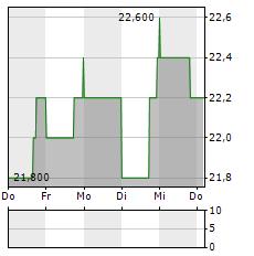 INTERCORP FINANCIAL Aktie 5-Tage-Chart