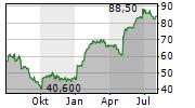 INTERDIGITAL INC Chart 1 Jahr
