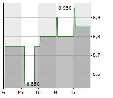 INTERFACE INC Chart 1 Jahr