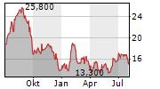 INTERFOR CORPORATION Chart 1 Jahr