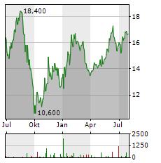 INTERMEDIATE CAPITAL Aktie Chart 1 Jahr