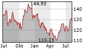 INTERNATIONAL BUSINESS MACHINES CORPORATION Chart 1 Jahr
