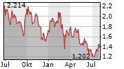 INTERNATIONAL CONSOLIDATED AIRLINES GROUP SA Chart 1 Jahr