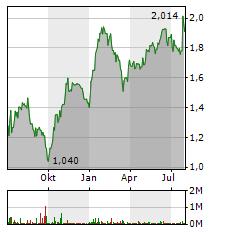 IAG Aktie Chart 1 Jahr