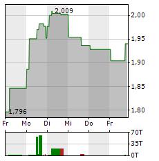 IAG Aktie 1-Woche-Intraday-Chart