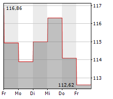 INTERNATIONAL FLAVORS & FRAGRANCES INC Chart 1 Jahr