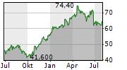 INTERPARFUMS SA Chart 1 Jahr