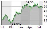 INTERPUMP GROUP SPA Chart 1 Jahr