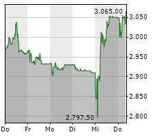 INTERROLL HOLDING AG Chart 1 Jahr