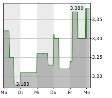 INTERSHOP COMMUNICATIONS AG Chart 1 Jahr