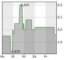INTERSHOP COMMUNICATIONS AG Chart 1 Jahr
