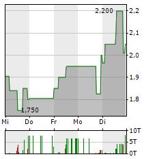 INTERSHOP Aktie 1-Woche-Intraday-Chart