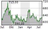 INTERSHOP HOLDING AG Chart 1 Jahr
