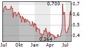 INTERTAINMENT AG Chart 1 Jahr