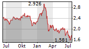 INTESA SANPAOLO SPA Chart 1 Jahr