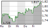 INTESA SANPAOLO SPA 1-Woche-Intraday-Chart