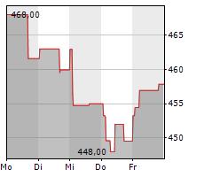INTUIT INC Chart 1 Jahr