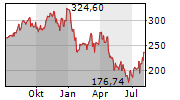 INTUITIVE SURGICAL INC Chart 1 Jahr